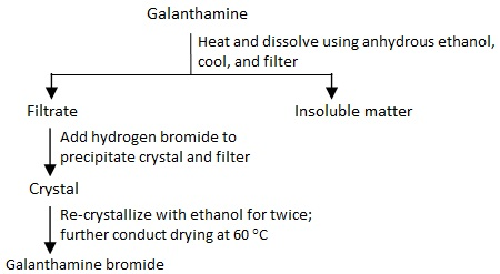 Preparation of galanthamine hydrobromide