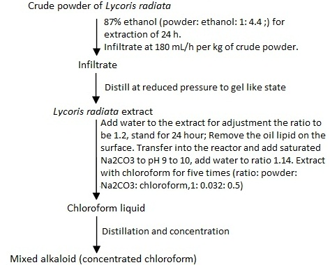 the extract of total alkaloids