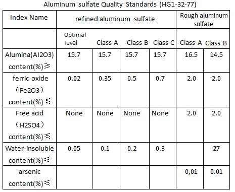 Aluminum sulfate Quality Standards (HG1-32-77)
