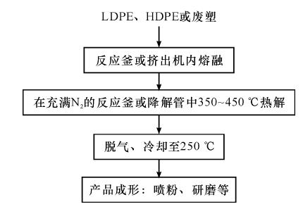 裂解制聚乙烯蜡生产工艺流程图
